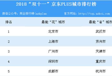 """""""双十一""""京东大数据:北京最能""""花""""武汉最理智!"""