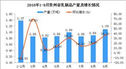 2018年1-9月贵州省乳制品产量及增长情况分析