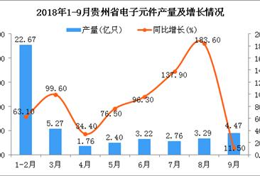 2018年1-9月贵州省电子元件产量及增长情况分析