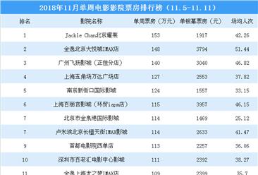 2018年11月单周影院电影票房排行榜:18家影院票房超100万元(11.5-11.11)