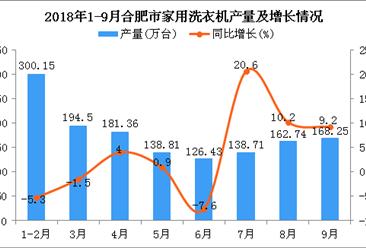 2018年1-9月合肥市洗衣机产量及增长情况分析(附图)