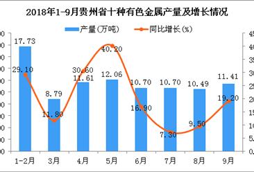 2018年1-9月贵州省十种有色金属产量同比增长2成