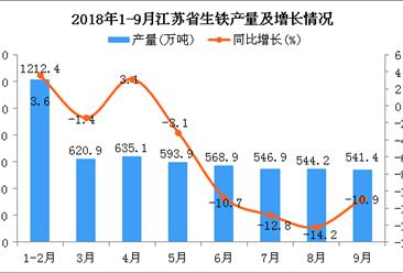 2018年1-9月江苏省生铁产量为5263.6万吨 同比下降2.7%