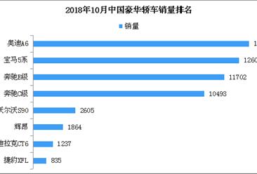 2018年10月豪华轿车销量排名:奥迪A6/宝马5系/奔驰E级前三(附排名)