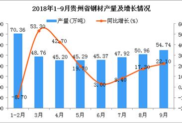 2018年1-9月贵州省钢材产量为408.6万吨 同比增长14.9%