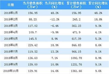 2018年10月中海地产销售简报:累计销售额突破2500亿港元(附图表)
