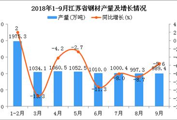 2018年1-9月江苏省钢材产量及增长情况分析:同比下降1.1%