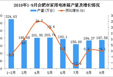 2018年1-9月合肥市家用电冰箱产量及增长情况分析:同比增长5.6%