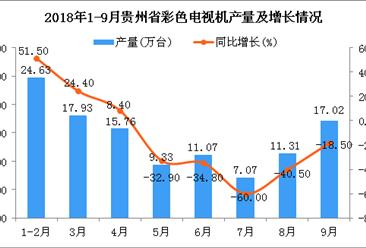 2018年9月贵州省彩色电视机产量持续增长(图)