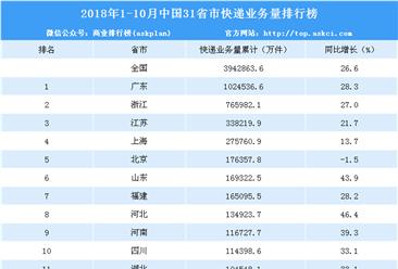 2018年1-10月全国31省市快递业务量排名:广东第一 快递量达102.5亿件(附榜单)