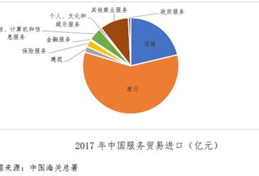 2018年中国服务进口数据分析:1-4月服务进口总额超万亿(图)