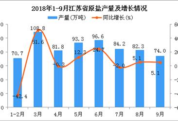 2018年1-9月江苏省原盐产量为691.6万吨 同比增长3.4%