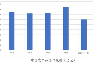 2018年中国农产品进口数据分析:累计进口额超6千亿(图)