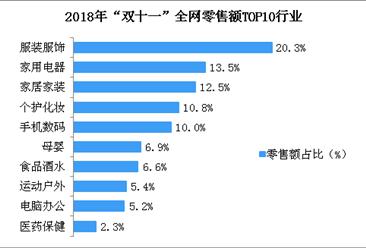 """2018年""""双十一""""全网零售额TOP10行业榜单出炉:服装服饰行业位列第一(附榜单)"""