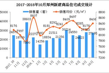 10月郑州房价多少钱? 房企回款压力大变相降价(图)
