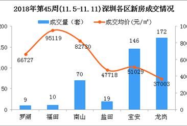 2018年第45周深圳新房市场周报:龙岗房价下跌11%(图)