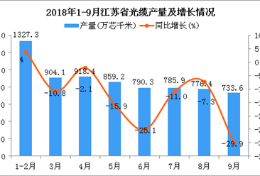 2018年1-9月江苏省光缆产量及增长情况分析:同比增长0.8%