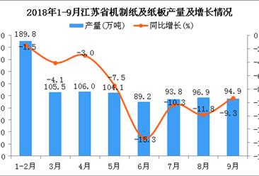 2018年1-9月江苏省机制纸及纸板产量及增长情况分析