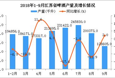 2018年1-9月江苏省啤酒产量及增长情况分析:同比下降4%