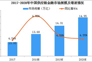 中国供应链金融市场前景广阔:2019年市场规模超14万亿