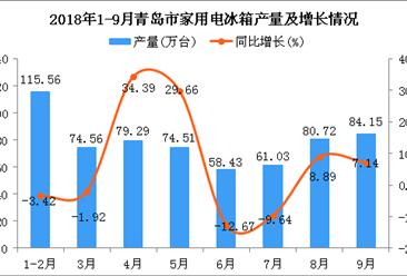 2018年1-9月青岛市冰箱产量及增长情况分析(图)