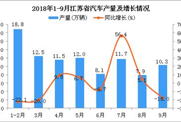 2018年1-9月江苏省汽车产量及增长情况分析