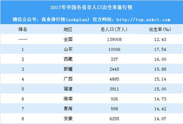 2017年中國各省市人口出生率排行榜:北京等10省市不增反降(附榜單)