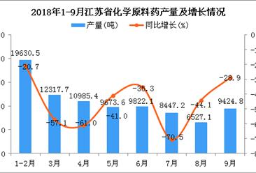 2018年1-9月江苏省化学原料药产量同比下降9.9%