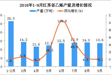 2018年1-9月江苏省乙烯产量为119.3万吨 同比增长14.2%