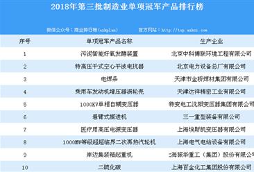2018年全国第三批制造业单项冠军产品排行榜(图)