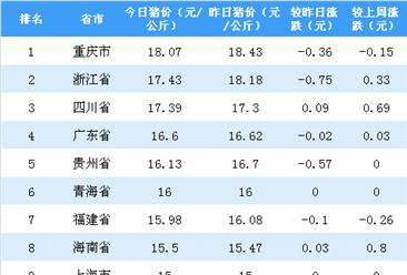 2018年11月13日全国各省市生猪价格排行榜:重庆外三元生猪价格最高(附排名)