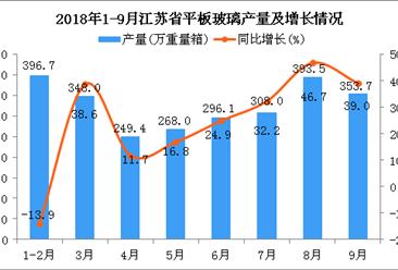 2018年1-9月江苏省平板玻璃产量同比下降18%