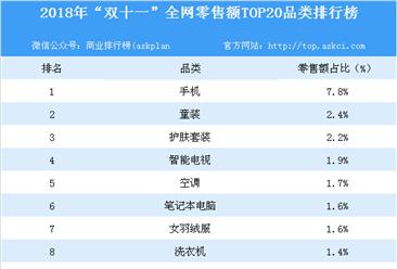 """2018年""""双十一""""全网零售额TOP20品类榜单:手机品类零售额第一(附榜单)"""
