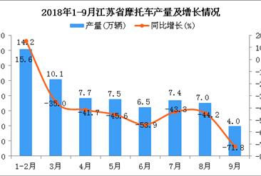 2018年1-9月江苏省摩托车产量为64.3万辆 同比下降21%
