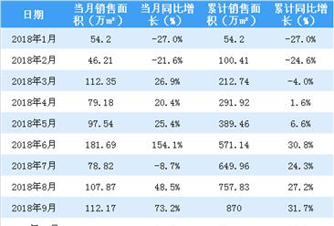 2018年10月华润置地销售简报:累计销售额同比增长57%(附图表)