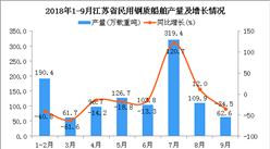 2018年1-9月江苏省民用钢质船舶产量及增长情况分析(图)