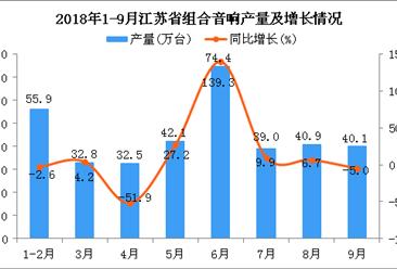 2018年1-9月江苏省组合音响产量及增长情况分析(附图)