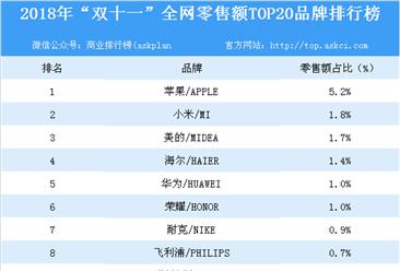 """2018年""""双十一""""全网零售额TOP20品牌排行榜"""