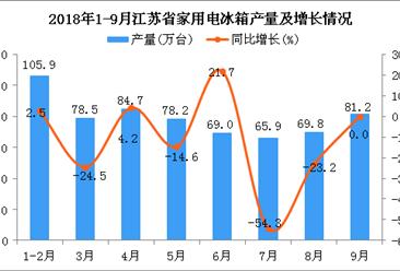 2018年1-9月江苏省冰箱产量为633.3万台 同比增长9.1%