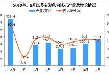 2018年1-9月江苏省彩色电视机产量为1187.9万台 同比增长14%