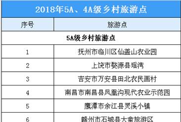 2018年江西省新增34个乡村旅游点   附部分乡村旅游点介绍(附完整名单)