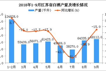 2018年1-9月江苏省白酒产量为516347千升 同比下降0.9%