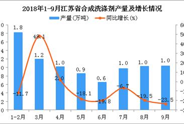 2018年1-9月江苏省合成洗涤剂产量为8.6万吨 同比下降9%