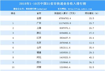 2018年1-10月全国各省市快递业务收入排名:广东第一 超千亿元(附榜单)