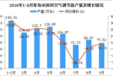 2018年1-9月青岛市空调产量及增长情况分析:同比增长6.48%