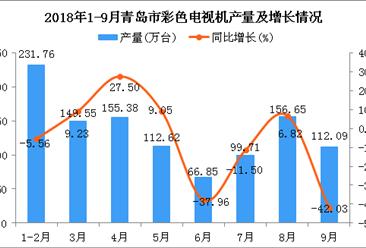 2018年1-9月青岛市彩色电视机产量为1084.61万台 同比下降7.13%