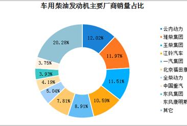 2018年我国柴油发动机销量及竞争格局分析(图表)