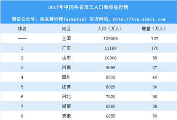 2017年中國各省市總人口數量排行榜:北京等6省市人口負增長(附榜單)