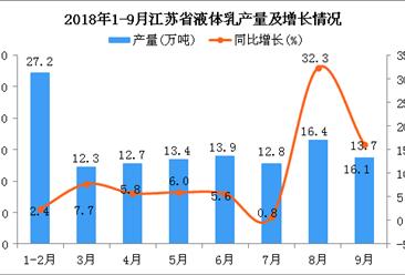 2018年1-9月江苏省液体乳产量及增长情况分析