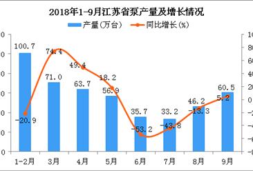 2018年1-9月江苏省泵产量为467.9万台 同比下降9%